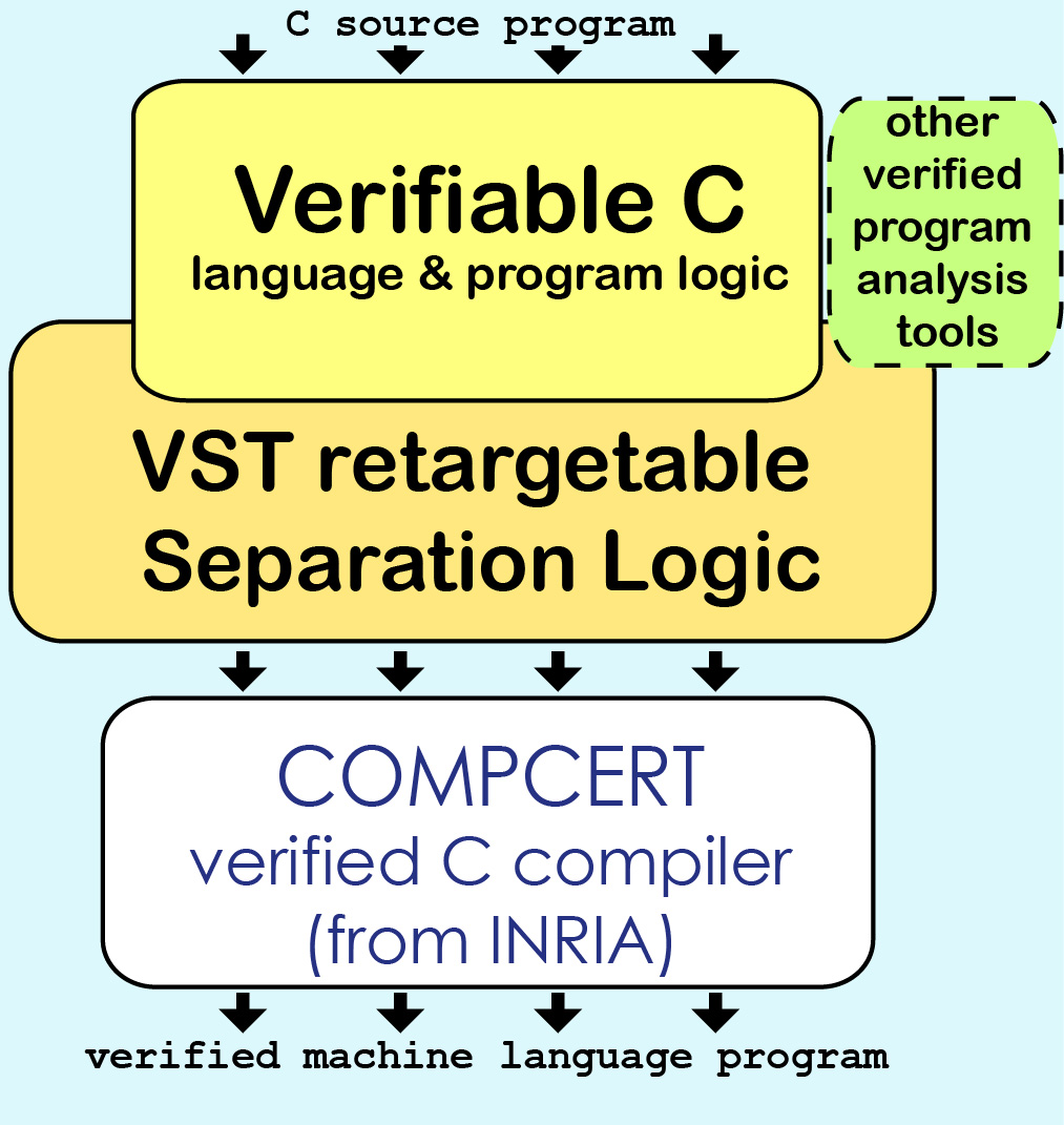 VST Diagram